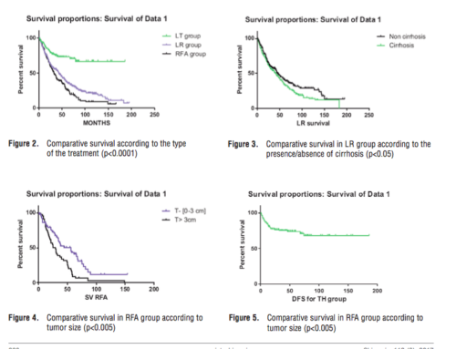 Curative Intent Treatment of Hepatocellular Carcinoma – 844 Cases Treated in a General Surgery and Liver Transplantation Center